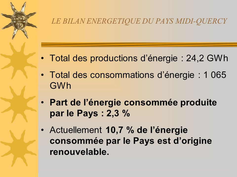LE BILAN ENERGETIQUE DU PAYS MIDI-QUERCY Total des productions dénergie : 24,2 GWh Total des consommations dénergie : 1 065 GWh Part de lénergie consommée produite par le Pays : 2,3 % Actuellement 10,7 % de lénergie consommée par le Pays est dorigine renouvelable.