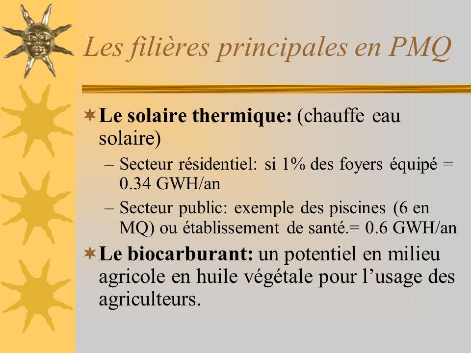 Les filières principales en PMQ Le solaire thermique: (chauffe eau solaire) –Secteur résidentiel: si 1% des foyers équipé = 0.34 GWH/an –Secteur public: exemple des piscines (6 en MQ) ou établissement de santé.= 0.6 GWH/an Le biocarburant: un potentiel en milieu agricole en huile végétale pour lusage des agriculteurs.