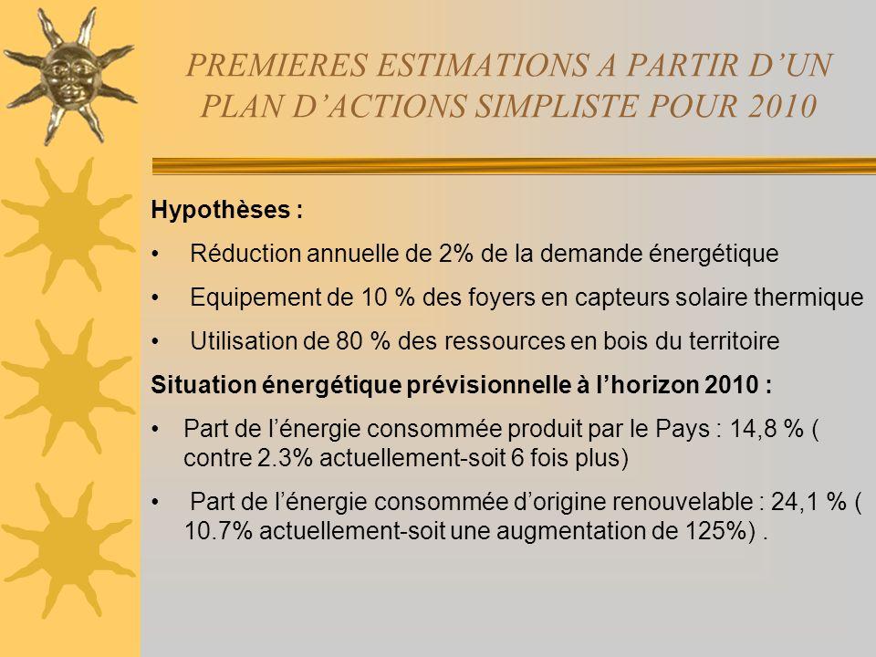 PREMIERES ESTIMATIONS A PARTIR DUN PLAN DACTIONS SIMPLISTE POUR 2010 Hypothèses : Réduction annuelle de 2% de la demande énergétique Equipement de 10 % des foyers en capteurs solaire thermique Utilisation de 80 % des ressources en bois du territoire Situation énergétique prévisionnelle à lhorizon 2010 : Part de lénergie consommée produit par le Pays : 14,8 % ( contre 2.3% actuellement-soit 6 fois plus) Part de lénergie consommée dorigine renouvelable : 24,1 % ( 10.7% actuellement-soit une augmentation de 125%).