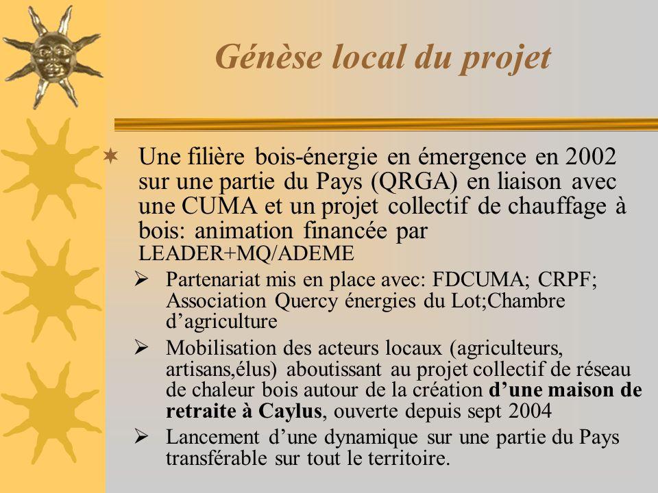 Génèse local du projet Une filière bois-énergie en émergence en 2002 sur une partie du Pays (QRGA) en liaison avec une CUMA et un projet collectif de chauffage à bois: animation financée par LEADER+MQ/ADEME Partenariat mis en place avec: FDCUMA; CRPF; Association Quercy énergies du Lot;Chambre dagriculture Mobilisation des acteurs locaux (agriculteurs, artisans,élus) aboutissant au projet collectif de réseau de chaleur bois autour de la création dune maison de retraite à Caylus, ouverte depuis sept 2004 Lancement dune dynamique sur une partie du Pays transférable sur tout le territoire.