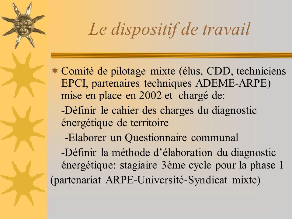 Le dispositif de travail Comité de pilotage mixte (élus, CDD, techniciens EPCI, partenaires techniques ADEME-ARPE) mise en place en 2002 et chargé de: