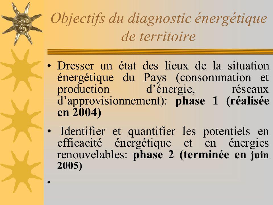 Objectifs du diagnostic énergétique de territoire Dresser un état des lieux de la situation énergétique du Pays (consommation et production dénergie, réseaux dapprovisionnement): phase 1 (réalisée en 2004) Identifier et quantifier les potentiels en efficacité énergétique et en énergies renouvelables: phase 2 (terminée en juin 2005)