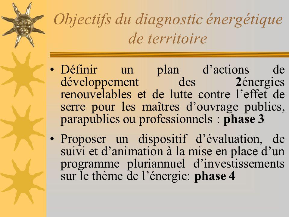 Objectifs du diagnostic énergétique de territoire Définir un plan dactions de développement des 2énergies renouvelables et de lutte contre leffet de s