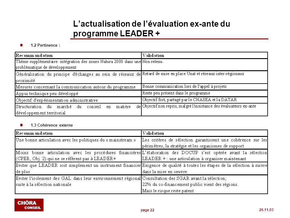 page 22 CHÔRA CONSEIL 26.11.03 Lactualisation de lévaluation ex-ante du programme LEADER + n1.2 Pertinence : n1.3 Cohérence externe