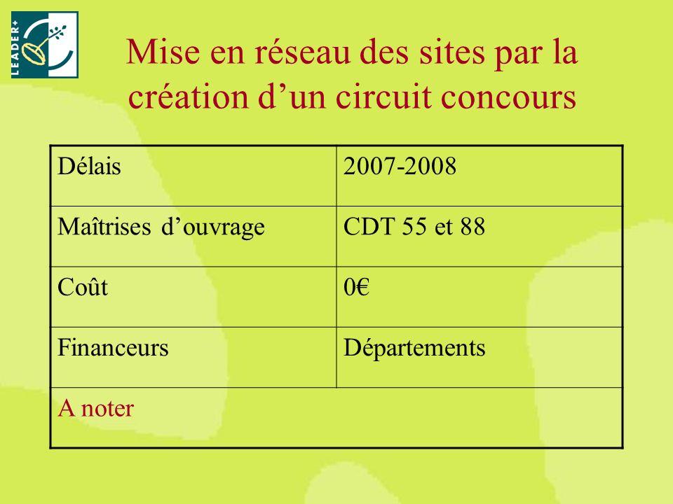 Mise en réseau des sites par la création dun circuit concours Délais2007-2008 Maîtrises douvrageCDT 55 et 88 Coût0 FinanceursDépartements A noter