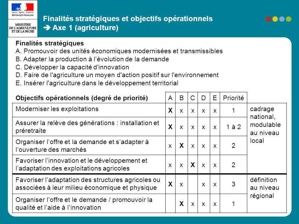 Finalités stratégiques et objectifs opérationnels Axe 2 (agricole) 1/2 Objectifs opérationnels (1/2) ABCDEPriorité Soutenir lactivité agricole pour préserver lusage agricole de certaines terres (zones fragiles) Xx1 Lutter contre lembroussaillement (zone de déprise) X2 Promouvoir les herbages extensifs (zones intermédiaires) Xxx.