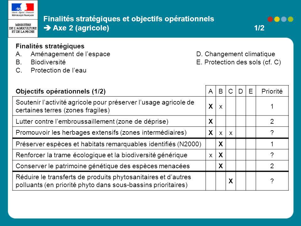Finalités stratégiques et objectifs opérationnels Axe 2 (agricole) 1/2 Objectifs opérationnels (1/2) ABCDEPriorité Soutenir lactivité agricole pour pr