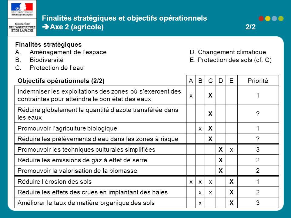 Objectifs opérationnels (2/2) ABCDEPriorité Indemniser les exploitations des zones où sexercent des contraintes pour atteindre le bon état des eaux xX