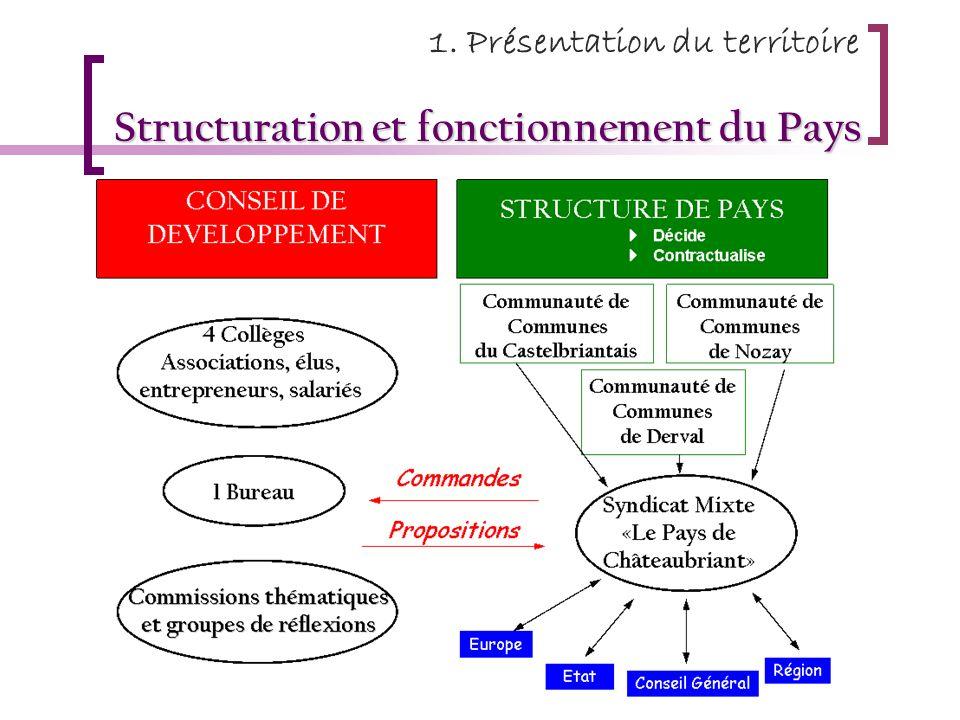 Structuration et fonctionnement du Pays 1. Présentation du territoire