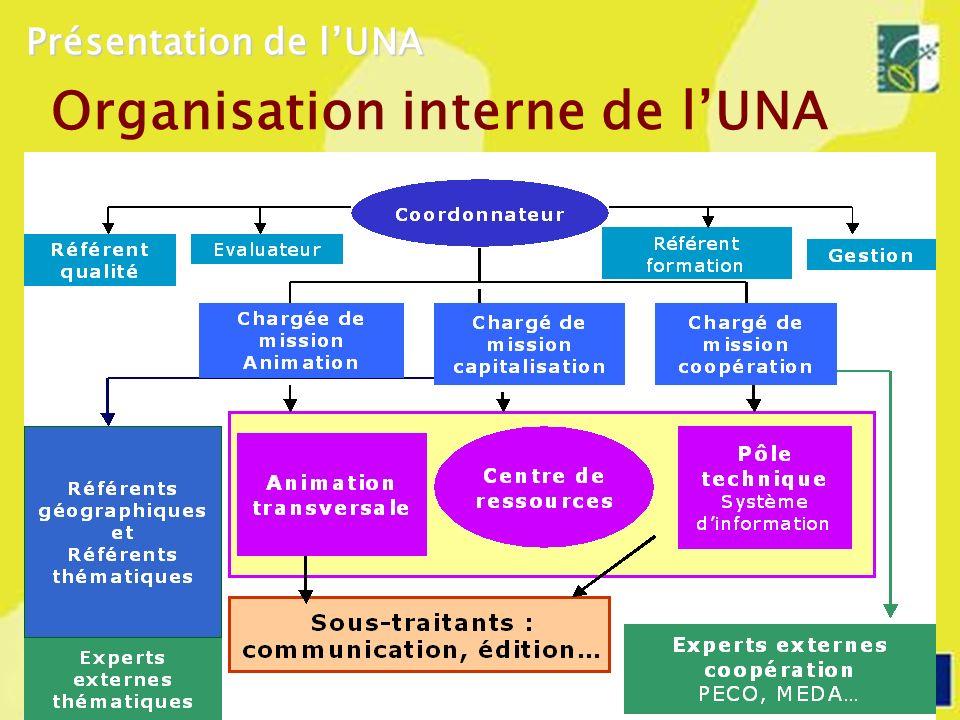 Organisation interne de lUNA Présentation de lUNA