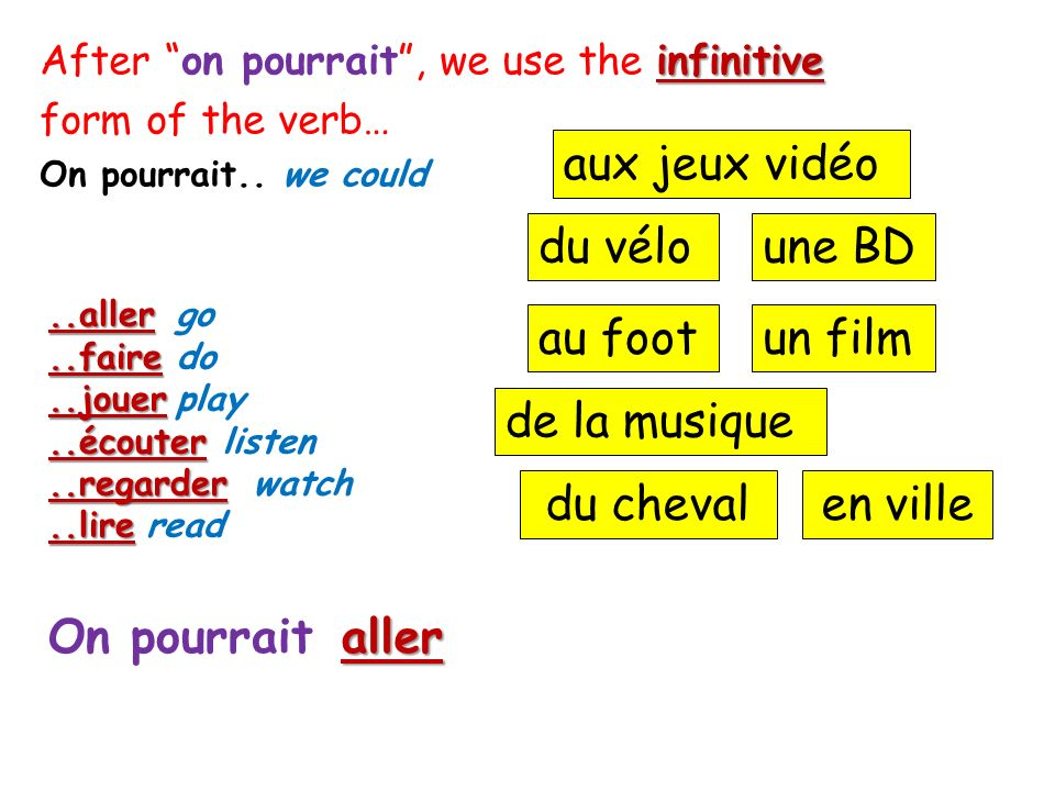 infinitive After on pourrait, we use the infinitive form of the verb… On pourrait.. we could..aller..faire..jouer..écouter..regarder..lire go do play