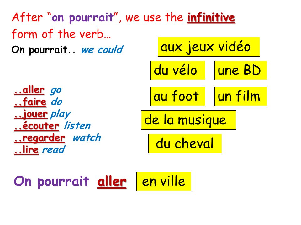 infinitive After on pourrait, we use the infinitive form of the verb… On pourrait..