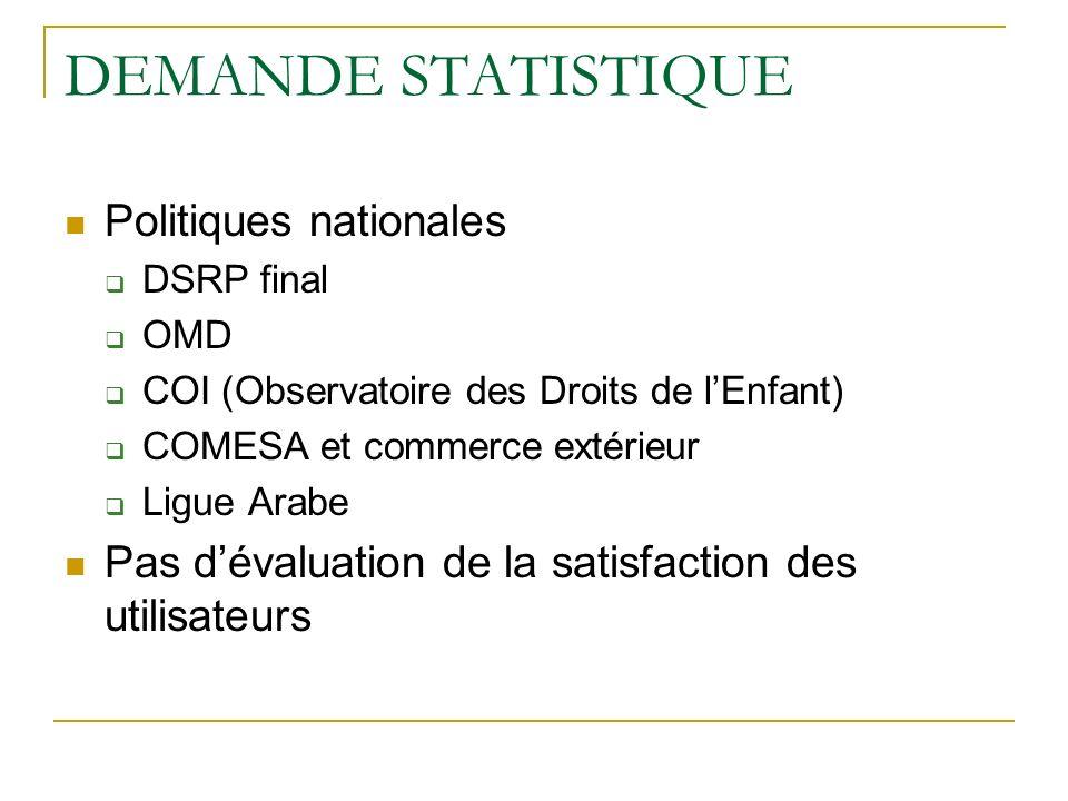 DEMANDE STATISTIQUE Politiques nationales DSRP final OMD COI (Observatoire des Droits de lEnfant) COMESA et commerce extérieur Ligue Arabe Pas dévaluation de la satisfaction des utilisateurs