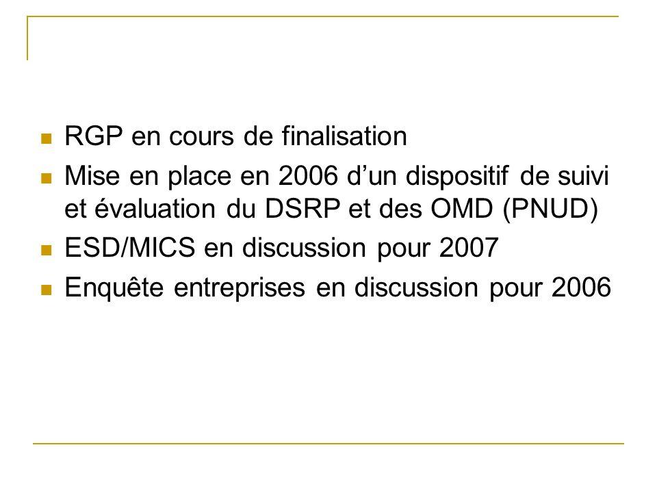 RGP en cours de finalisation Mise en place en 2006 dun dispositif de suivi et évaluation du DSRP et des OMD (PNUD) ESD/MICS en discussion pour 2007 Enquête entreprises en discussion pour 2006