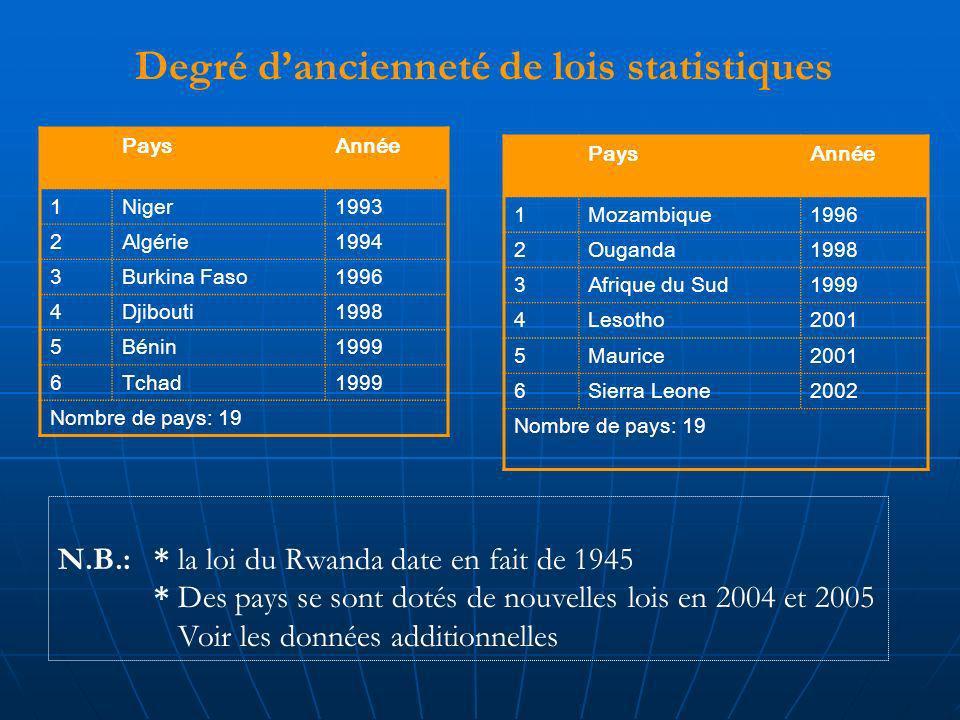 PaysAnnée 1Mozambique1996 2Ouganda1998 3Afrique du Sud1999 4Lesotho2001 5Maurice2001 6Sierra Leone2002 Nombre de pays: 19 PaysAnnée 1Niger1993 2Algérie1994 3Burkina Faso1996 4Djibouti1998 5Bénin1999 6Tchad1999 Nombre de pays: 19 Degré dancienneté de lois statistiques N.B.: * la loi du Rwanda date en fait de 1945 * Des pays se sont dotés de nouvelles lois en 2004 et 2005 Voir les données additionnelles