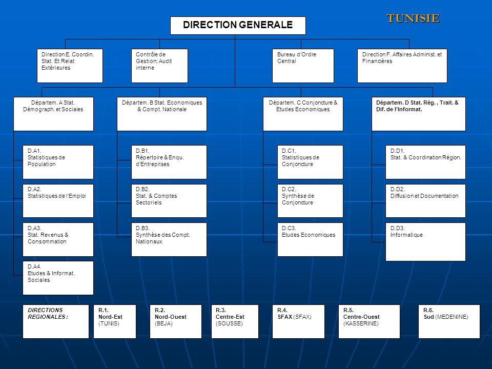 DIRECTION GENERALE Direction E. Coordin. Stat. Et Relat Extérieures Contrôle de Gestion; Audit interne Bureau dOrdre Central Direction F. Affaires Adm