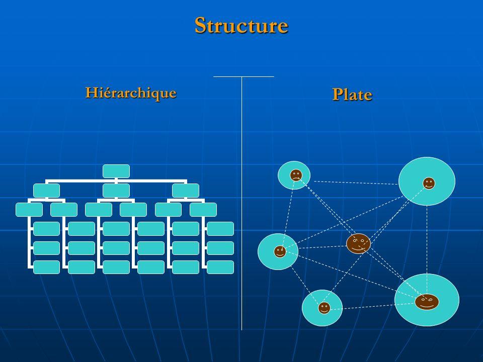 Structure HiérarchiquePlate