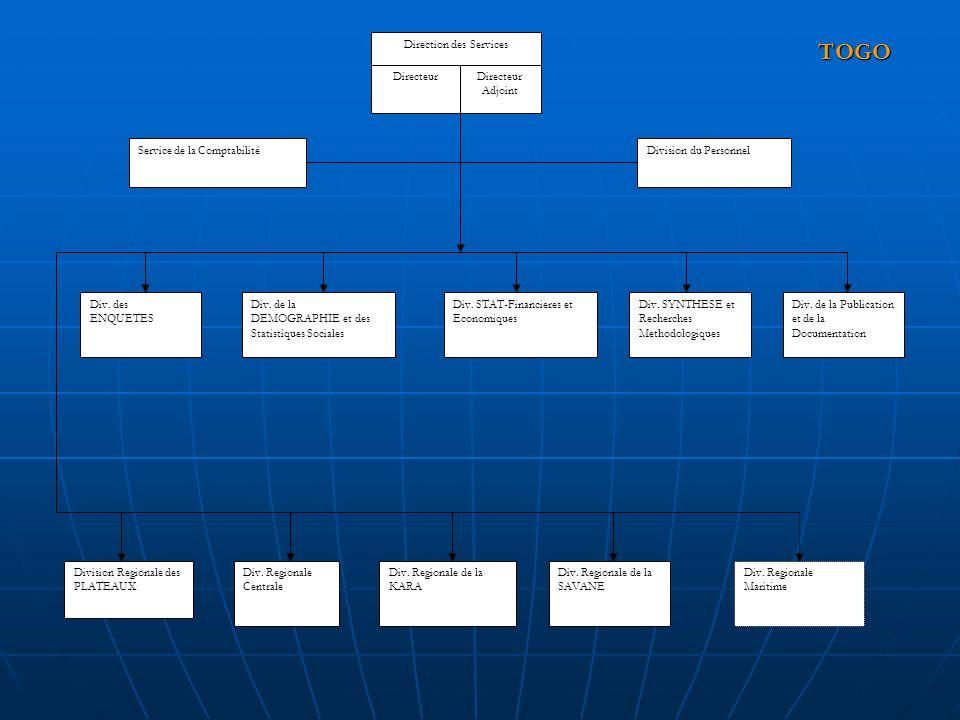 Direction des Services DirecteurDirecteur Adjoint Service de la ComptabilitéDivision du Personnel Div. des ENQUETES Div. de la DEMOGRAPHIE et des Stat