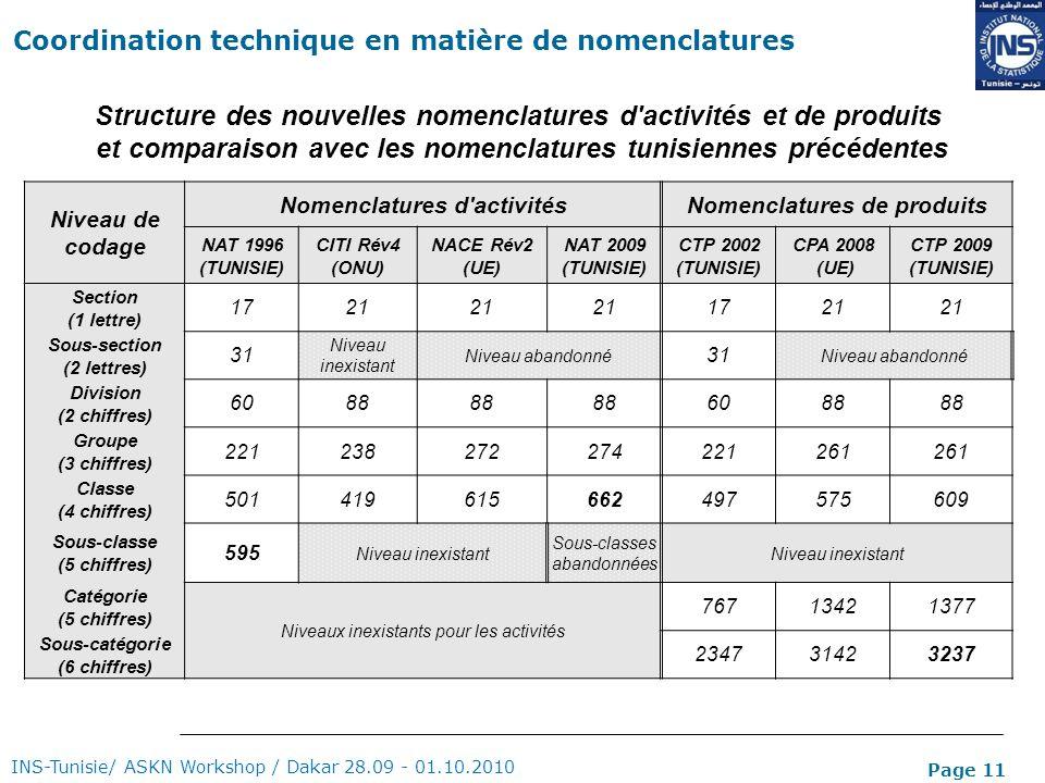 Page 11 Structure des nouvelles nomenclatures d'activités et de produits et comparaison avec les nomenclatures tunisiennes précédentes Niveau de codag