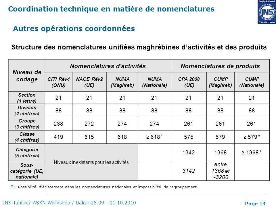Page 14 Structure des nomenclatures unifiées maghrébines dactivités et des produits Niveau de codage Nomenclatures d'activitésNomenclatures de produit