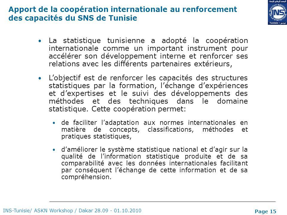 Page 15 INS-Tunisie/ ASKN Workshop / Dakar 28.09 - 01.10.2010 Apport de la coopération internationale au renforcement des capacités du SNS de Tunisie