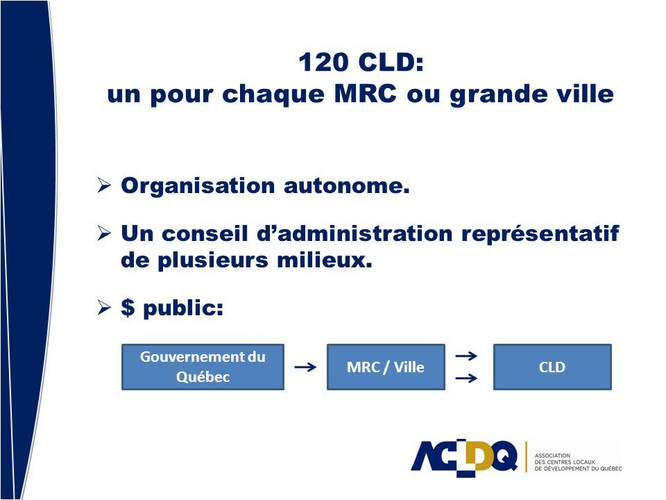 120 CLD: un pour chaque MRC ou grande ville Organisation autonome.