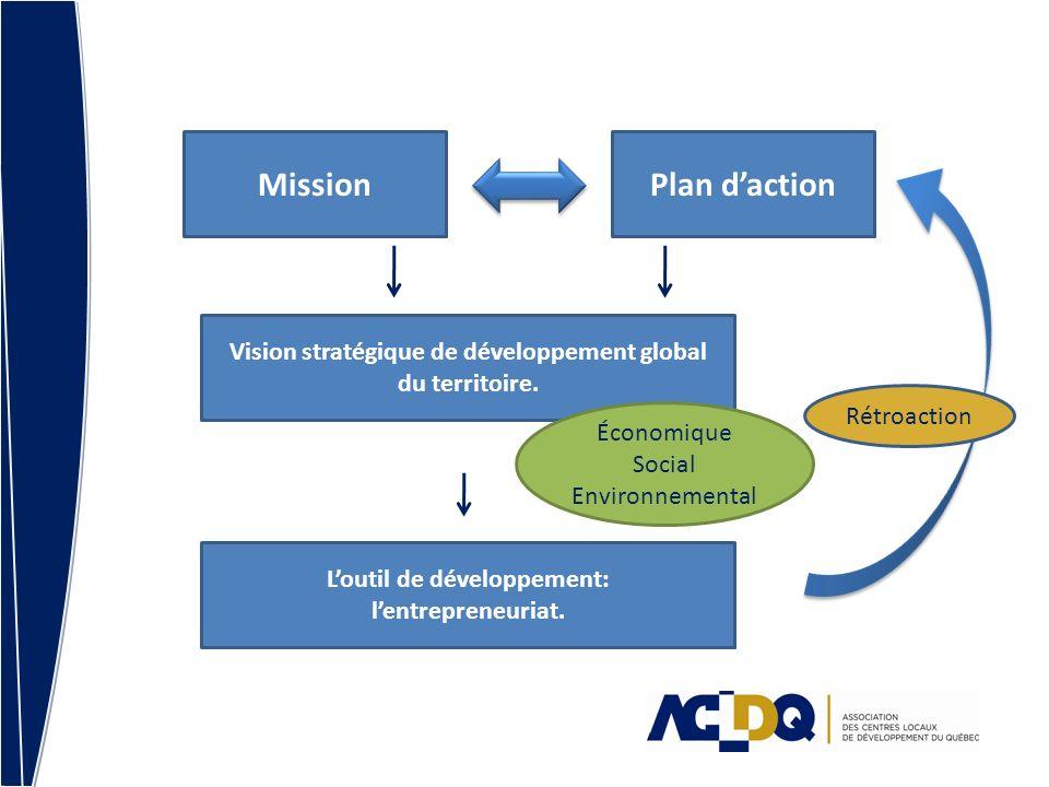 MissionPlan daction Vision stratégique de développement global du territoire.