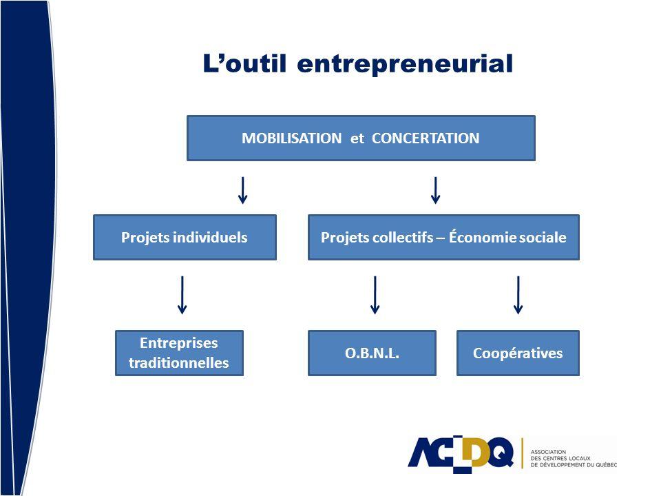 Loutil entrepreneurial MOBILISATION et CONCERTATION O.B.N.L.Coopératives Projets collectifs – Économie socialeProjets individuels Entreprises traditionnelles