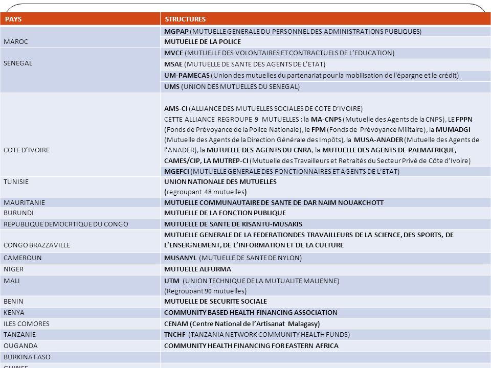 LES MEMBRES DE LUAM UAM-OCTOBRE2011-QUEBEC 19 Les membres adhérents de lUAM sont les mutuelles, fédérations, unions et réseaux de mutuelles regroupant