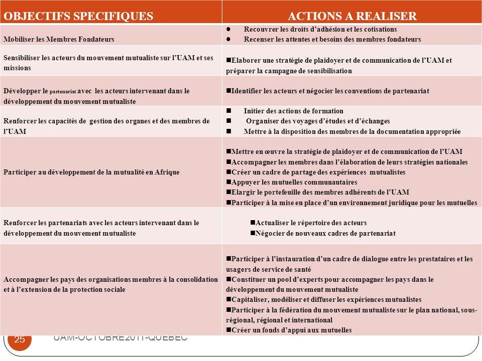 LE PLAN DACTIONS TRIENNAL DE LUAM UAM-OCTOBRE2011-QUEBEC 24