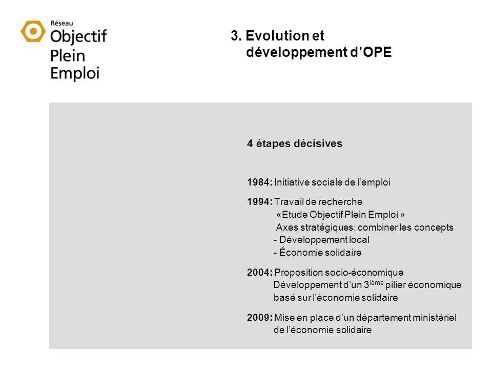 4 étapes décisives 1984: Initiative sociale de lemploi 1994: Travail de recherche «Etude Objectif Plein Emploi » Axes stratégiques: combiner les concepts - Développement local - Économie solidaire 2004: Proposition socio-économique Développement dun 3 ième pilier économique basé sur léconomie solidaire 2009: Mise en place dun département ministériel de léconomie solidaire 3.