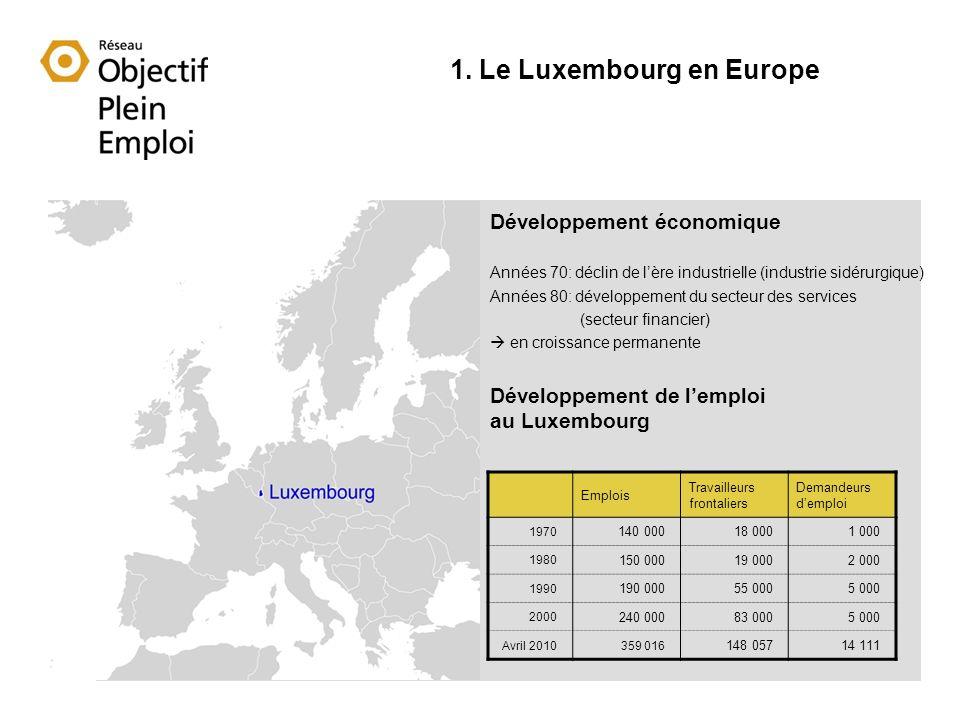 1. Le Luxembourg en Europe Développement économique Années 70: déclin de lère industrielle (industrie sidérurgique) Années 80: développement du secteu