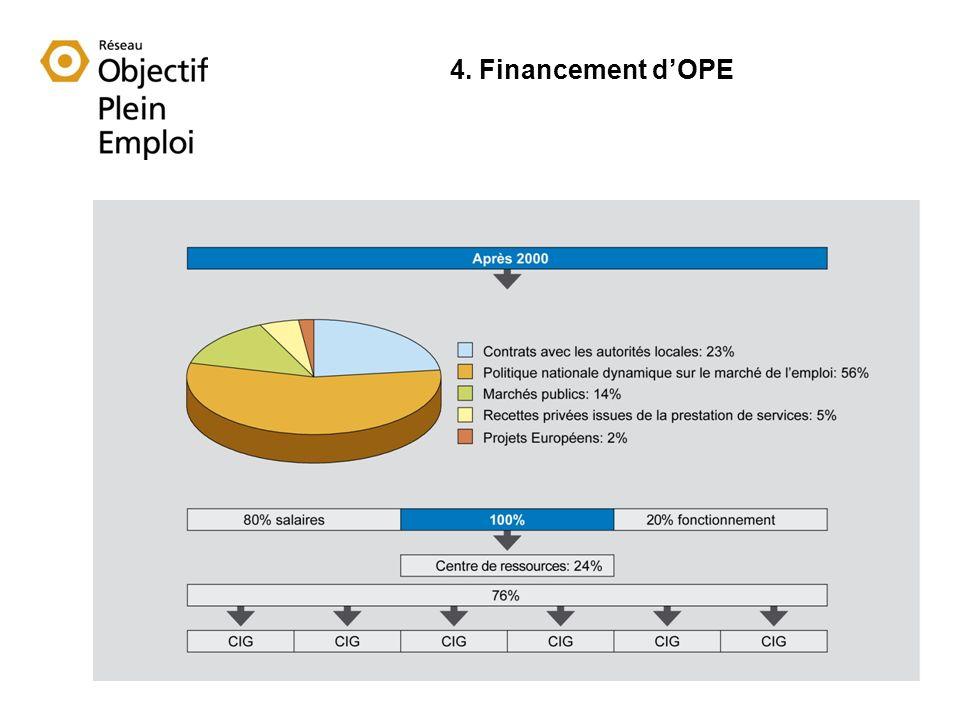 4. Financement dOPE