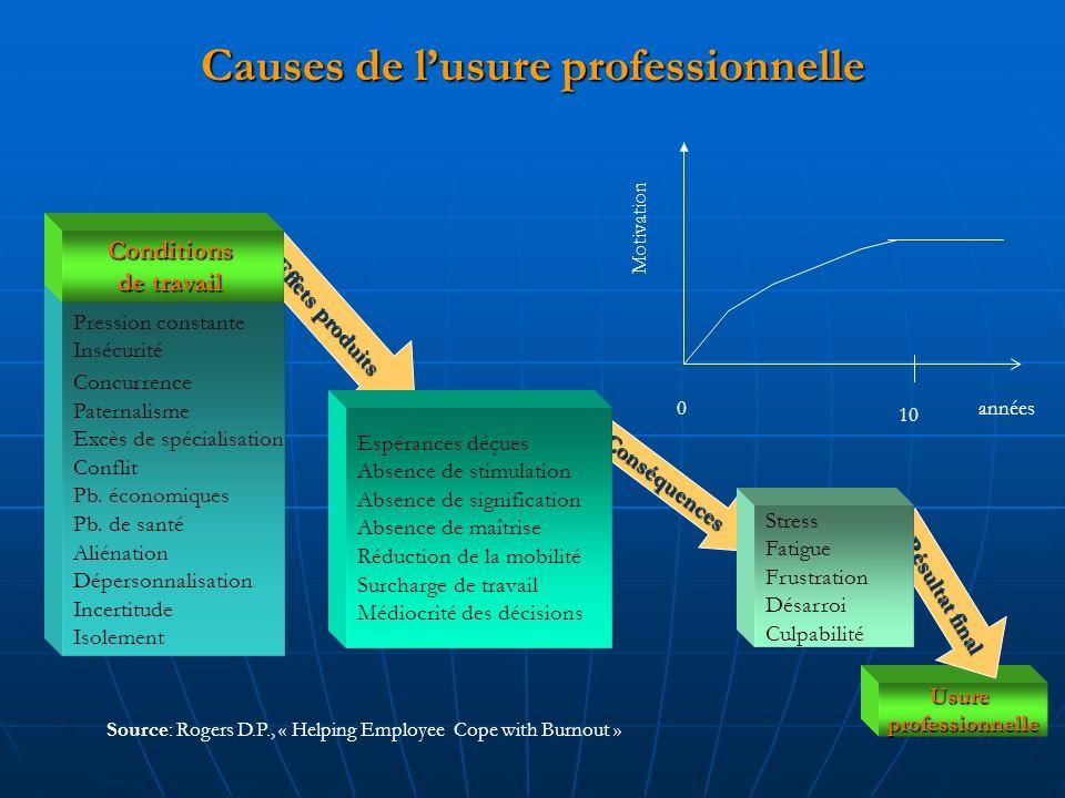 Causes de lusure professionnelle Source: Rogers D.P., « Helping Employee Cope with Burnout » Pression constante Insécurité Concurrence Paternalisme Excès de spécialisation Conflit Pb.