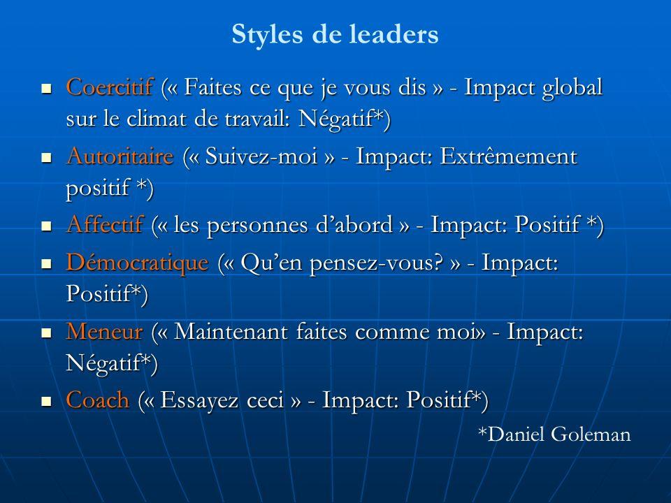 Styles de leaders Coercitif (« Faites ce que je vous dis » - Impact global sur le climat de travail: Négatif*) Coercitif (« Faites ce que je vous dis » - Impact global sur le climat de travail: Négatif*) Autoritaire (« Suivez-moi » - Impact: Extrêmement positif *) Autoritaire (« Suivez-moi » - Impact: Extrêmement positif *) Affectif (« les personnes dabord » - Impact: Positif *) Affectif (« les personnes dabord » - Impact: Positif *) Démocratique (« Quen pensez-vous.