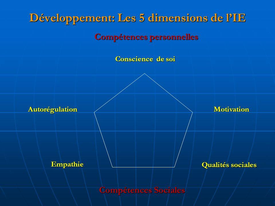 Développement: Les 5 dimensions de lIE AutorégulationMotivation Empathie Qualitéssociales Qualités sociales Conscience de soi Compétences personnelles Compétences Sociales
