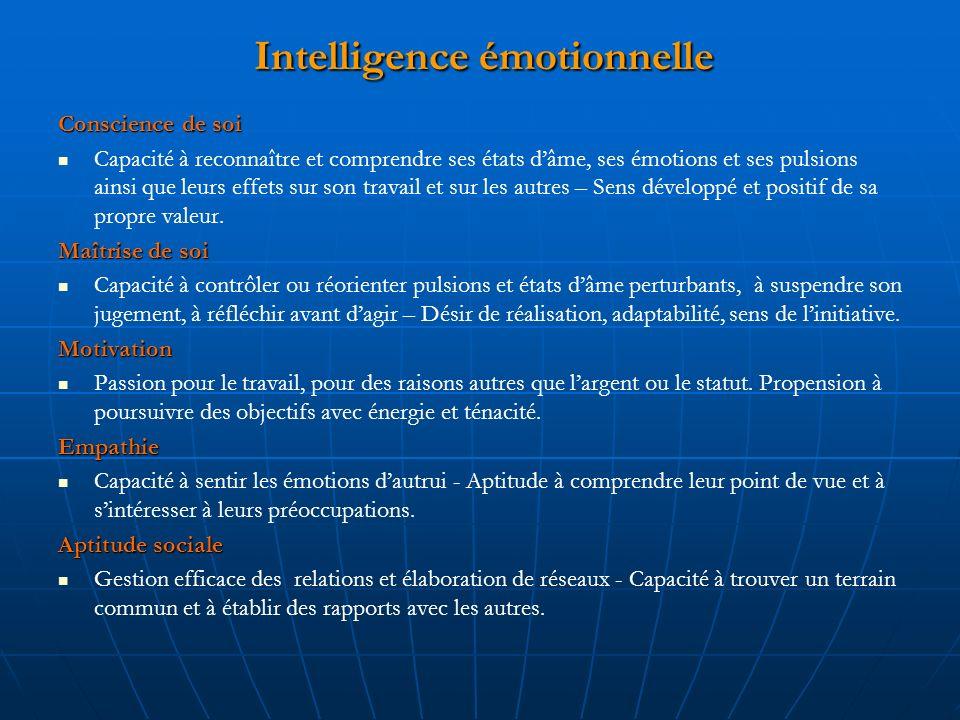 Intelligence émotionnelle Conscience de soi Capacité à reconnaître et comprendre ses états dâme, ses émotions et ses pulsions ainsi que leurs effets sur son travail et sur les autres – Sens développé et positif de sa propre valeur.