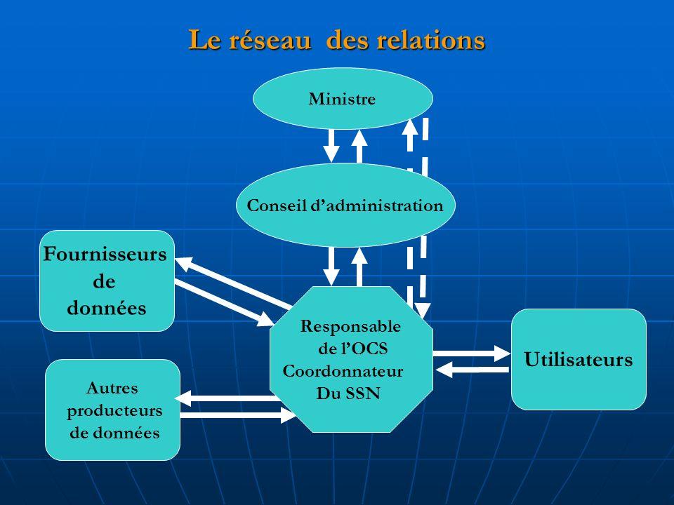 Le réseau des relations Ministre Utilisateurs Autres producteurs de données Fournisseurs de données Conseil dadministration Responsable de lOCS Coordonnateur Du SSN