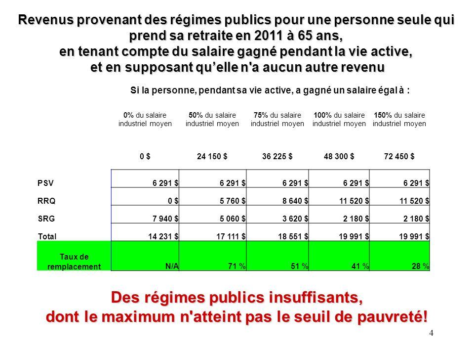 La structure de gestion retenue Classe dactifsFonds et gestionnaire Obligations canadiennes (40%) Obligations long terme Fiera (15%) Obligations canadiennes Addenda (15%) Fonds de revenu Beutel Goodman (10%) Actions canadiennes (30%) Actions canadiennes Jarislowsky Fraser (15%) Actions canadiennes BlackRock actif (15%) Actions mondiales (30%)Actions mondiales McLean Budden (15%) Actions mondiales Hexavest (15%) Tous ces fonds se retrouvent sur la plateforme de placements de Desjardins Sécurité Financière (DSF), et Fiducie Desjardins en assure la garde de valeurs.