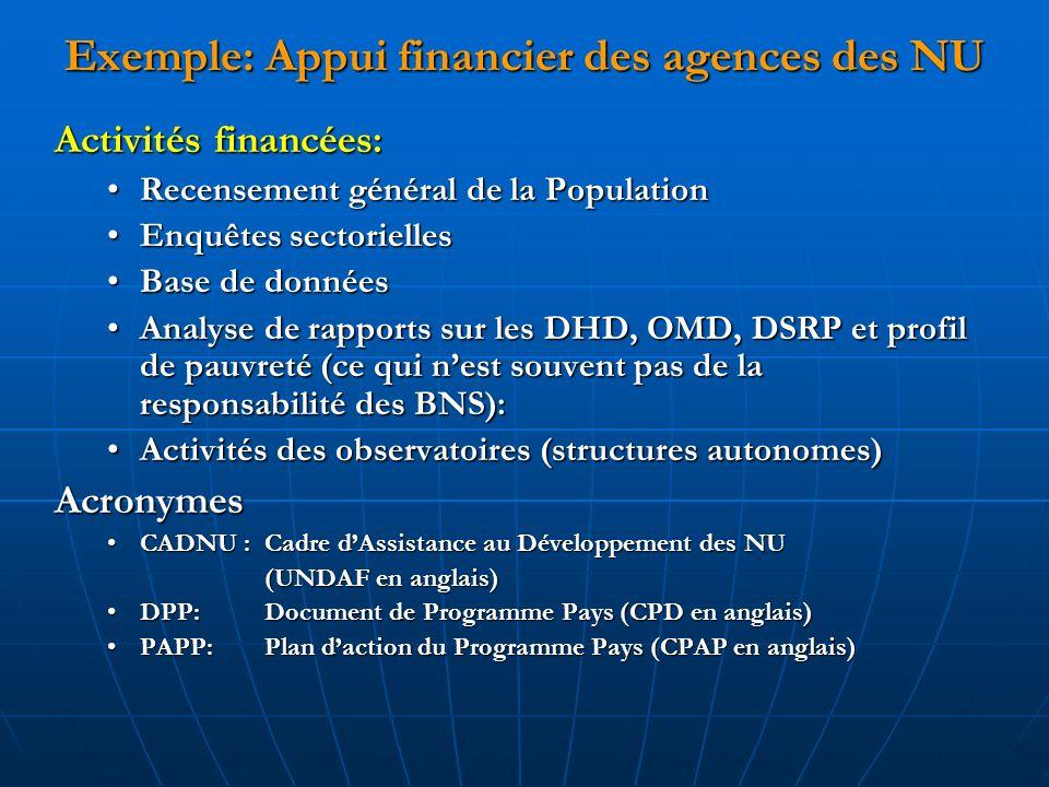 Exemple: Appui financier des agences des NU Activités financées: Recensement général de la PopulationRecensement général de la Population Enquêtes sectoriellesEnquêtes sectorielles Base de donnéesBase de données Analyse de rapports sur les DHD, OMD, DSRP et profil de pauvreté (ce qui nest souvent pas de la responsabilité des BNS):Analyse de rapports sur les DHD, OMD, DSRP et profil de pauvreté (ce qui nest souvent pas de la responsabilité des BNS): Activités des observatoires (structures autonomes)Activités des observatoires (structures autonomes)Acronymes CADNU : Cadre dAssistance au Développement des NUCADNU : Cadre dAssistance au Développement des NU (UNDAF en anglais) DPP:DocumentdeProgrammePays (CPD en anglais)DPP:Document de Programme Pays (CPD en anglais) PAPP:Plan daction du Programme Pays (CPAP en anglais)PAPP:Plan daction du Programme Pays (CPAP en anglais)