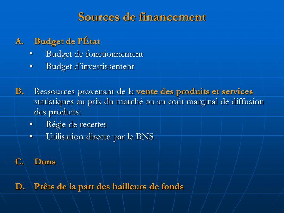 Sources de financement A.Budget de lÉtat Budget de fonctionnementBudget de fonctionnement Budget dinvestissementBudget dinvestissement B.Ressources provenant de la vente des produits et services statistiques au prix du marché ou au coût marginal de diffusion des produits: Régie de recettesRégie de recettes Utilisation directe par le BNSUtilisation directe par le BNS C.Dons D.Prêts de la part des bailleurs de fonds