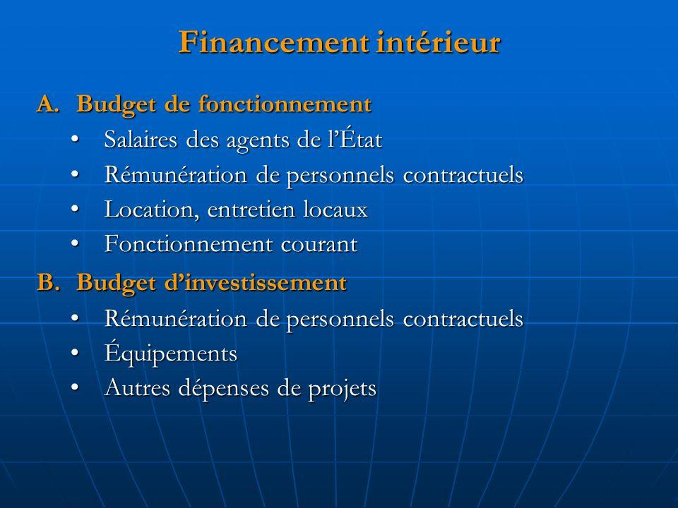 Financement intérieur A.Budget de fonctionnement Salaires des agents de lÉtatSalaires des agents de lÉtat Rémunération de personnels contractuelsRémun