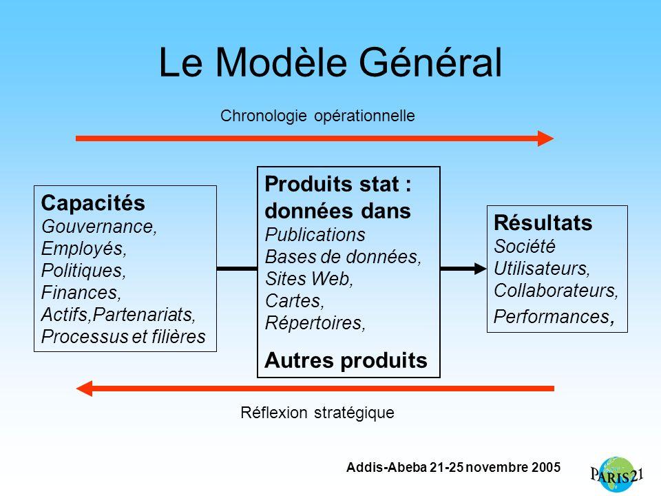 Addis-Abeba 21-25 novembre 2005 Le Modèle Général Produits stat : données dans Publications Bases de données, Sites Web, Cartes, Répertoires, Autres p