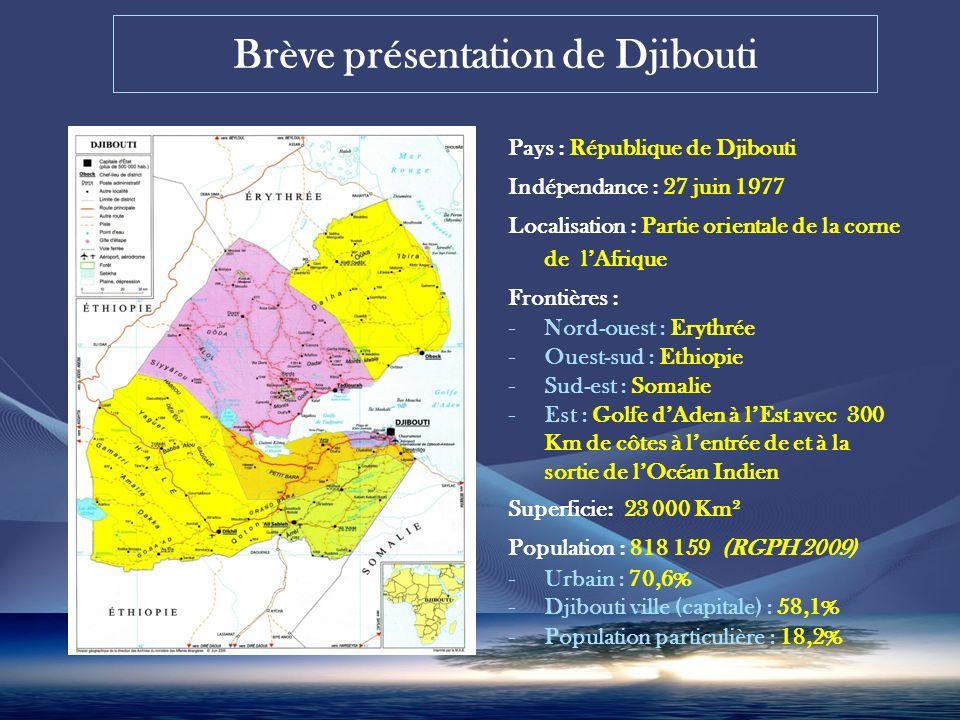 Brève présentation de Djibouti Pays : République de Djibouti Indépendance : 27 juin 1977 Localisation : Partie orientale de la corne de lAfrique Frontières : - Nord-ouest : Erythrée - Ouest-sud : Ethiopie - Sud-est : Somalie - Est : Golfe dAden à lEst avec 300 Km de côtes à lentrée de et à la sortie de lOcéan Indien Superficie: 23 000 Km² Population : 818 159 (RGPH 2009) - Urbain : 70,6% - Djibouti ville (capitale) : 58,1% - Population particulière : 18,2%