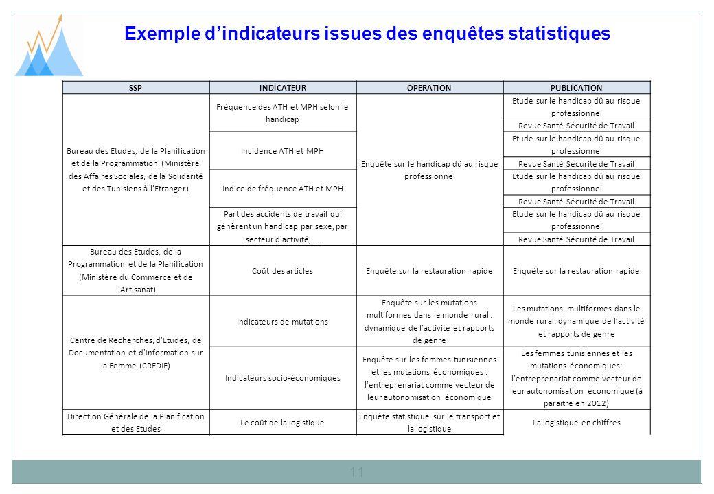 Exemple dindicateurs issues des enquêtes statistiques 11 SSPINDICATEUROPERATIONPUBLICATION Bureau des Etudes, de la Planification et de la Programmati