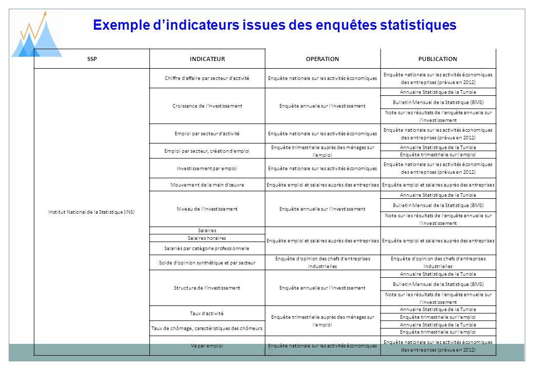 Exemple dindicateurs issues des enquêtes statistiques 12 SSPINDICATEUROPERATIONPUBLICATION Institut National de la Statistique (INS) Chiffre d'affaire