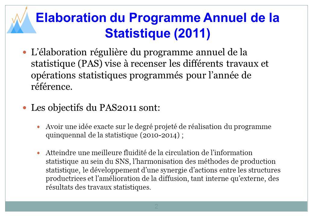 Elaboration du Programme Annuel de la Statistique (2011) 3 Les objectifs du PAS2011 sont (suite): Veiller à garantir une production coordonnée de données statistiques fiables et livrées de façon régulière et en temps opportun pour lexécution du XIIème plan de développement et le suivi de ses objectifs.