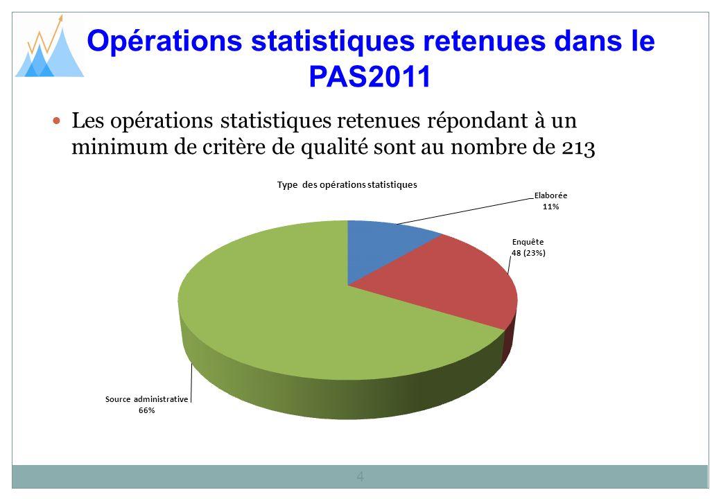 Opérations statistiques retenues dans le PAS2011 4 Les opérations statistiques retenues répondant à un minimum de critère de qualité sont au nombre de 213