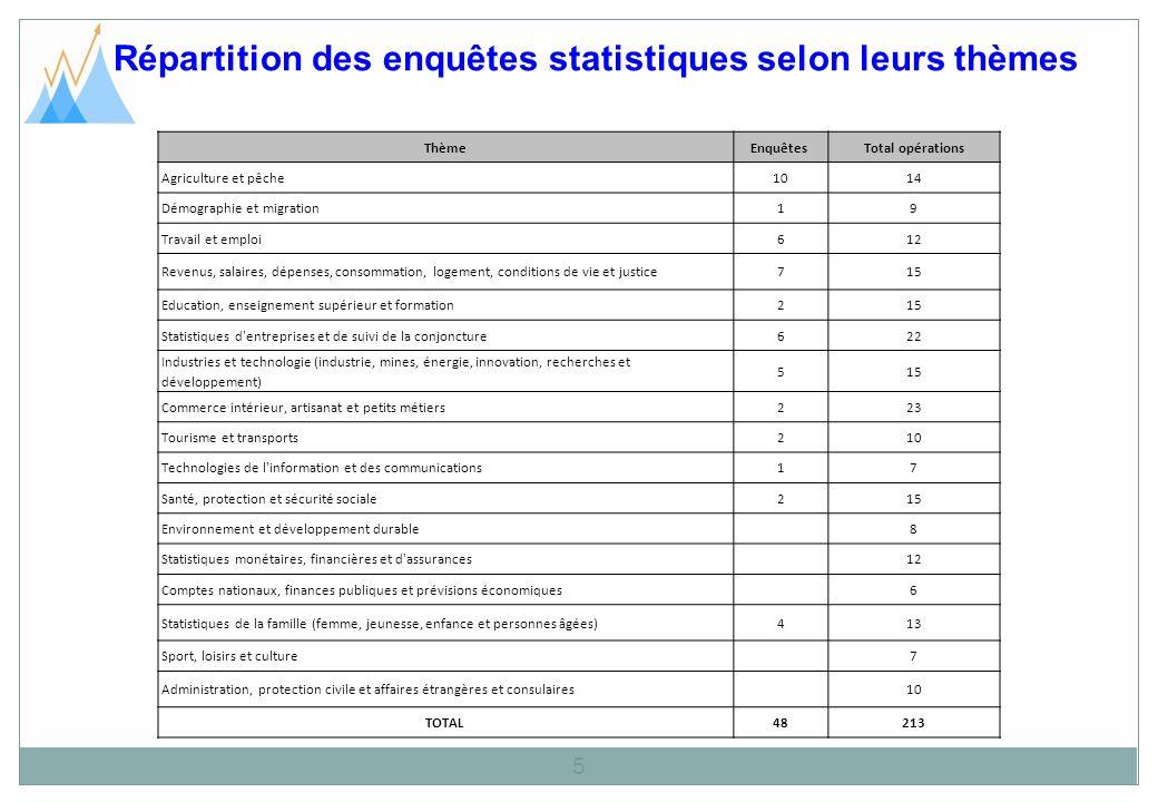Répartition des enquêtes statistiques selon leurs thèmes 5 ThèmeEnquêtes Total opérations Agriculture et pêche1014 Démographie et migration19 Travail