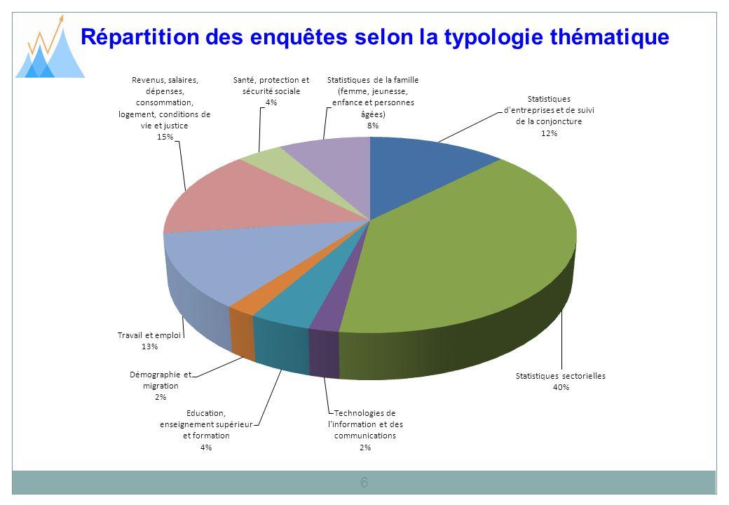 Répartition des enquêtes selon la typologie thématique 6